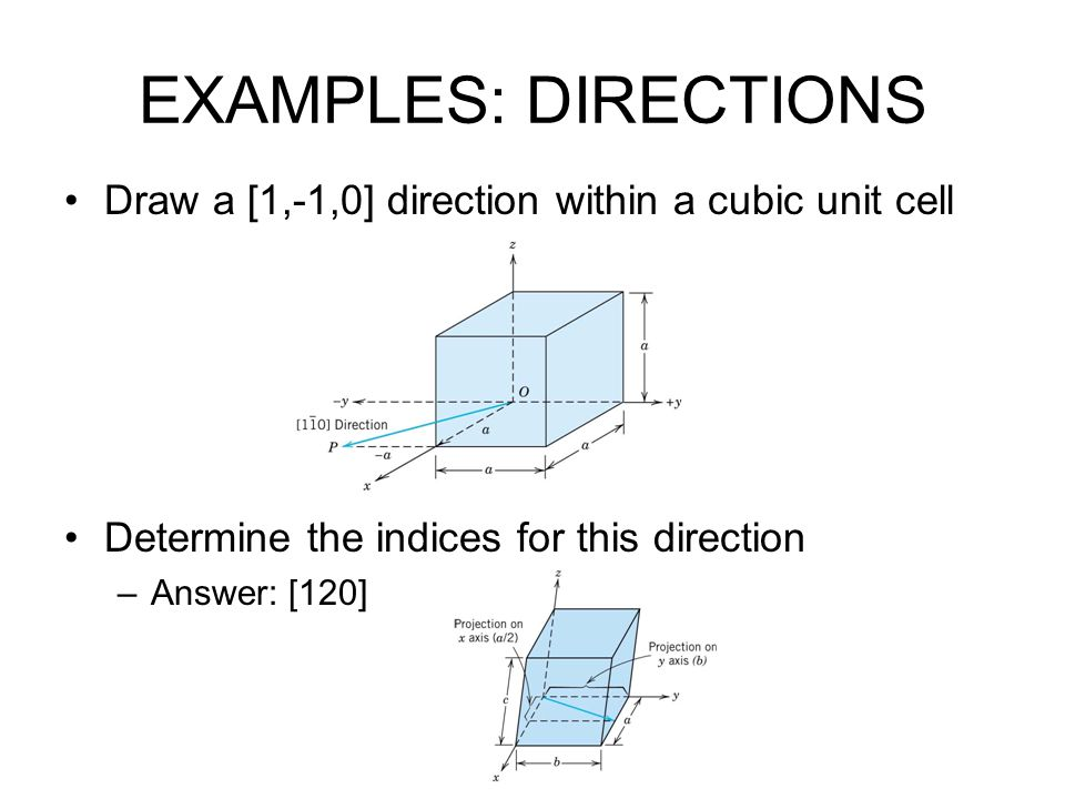 EXAMPLES: DIRECTIONS Draw a [1,-1,0] direction within a cubic unit cell. Determine the indices for this direction.